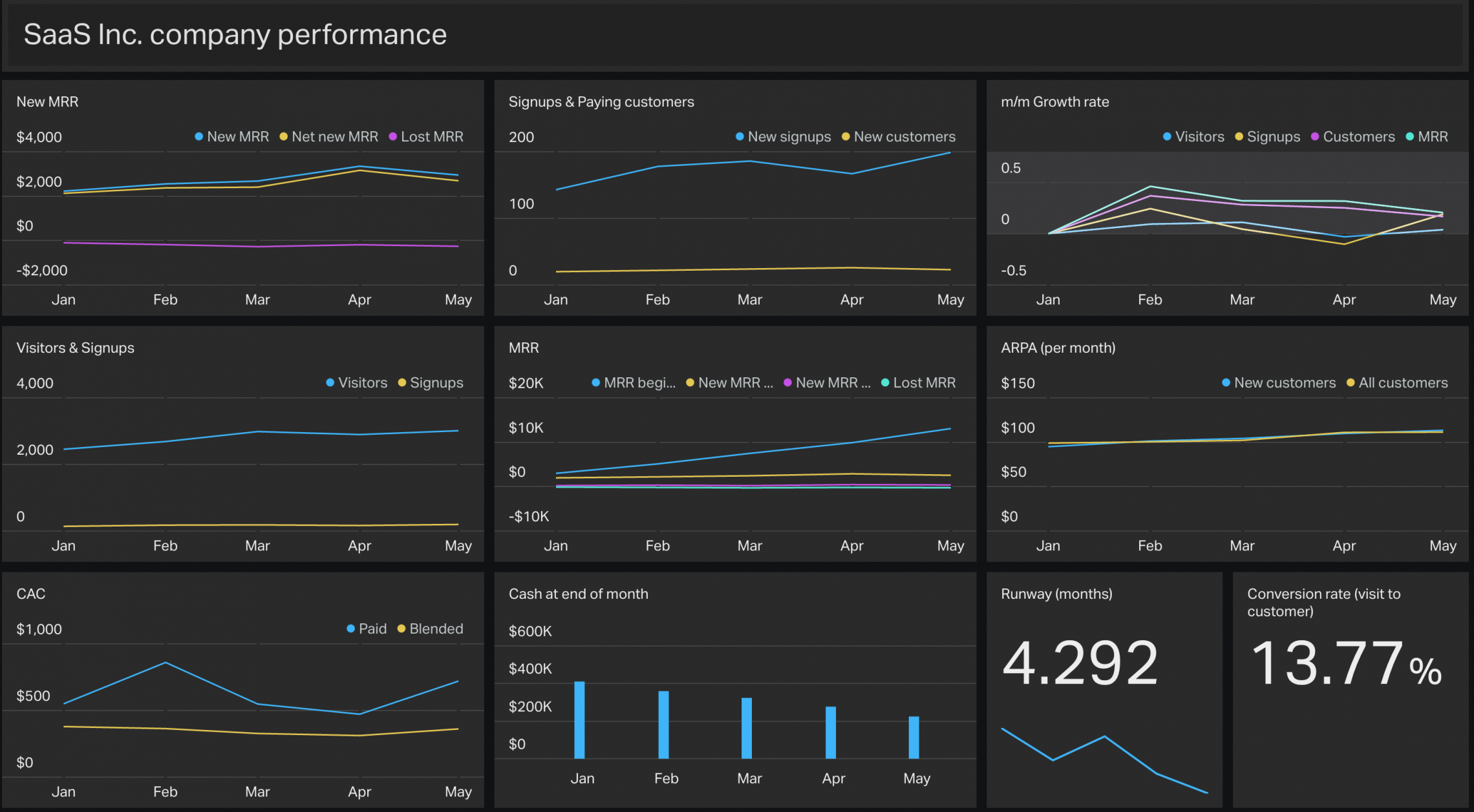 Demo Geckoboard dashboard for a SaaS company
